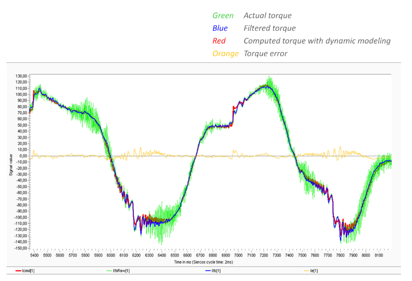 The computed torque values almost exactly predict the filtered torque, as indicated by the torque error